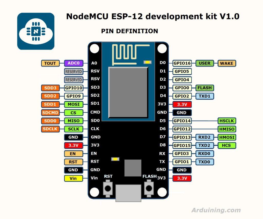 ESP8266 и JSON